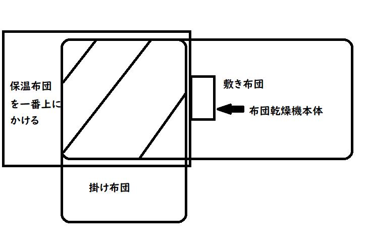 ダニ対策の布団の置き方図2