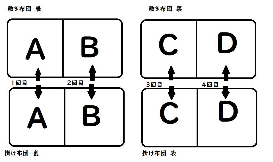 ダニ対策運転の仕方1回目から4回目まで図1